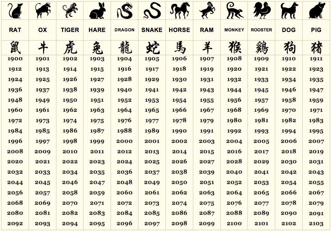 chinese zodiac astrology