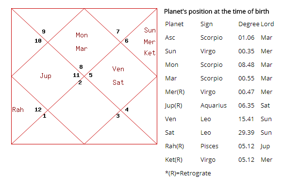 Narendra Modi Birth Chart