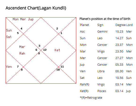 Kundli Analysis 1 | Netchanting