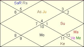 Rahu Saturn Conjunction – Good or Bad | Netchanting